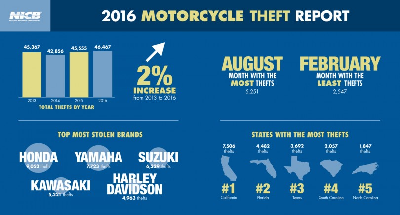 NICB Motorcycle TheftReport Infographic 2016
