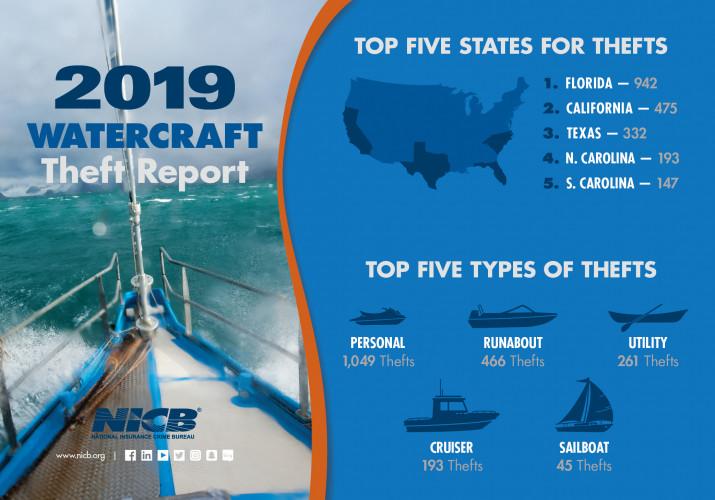 NICB Watercraft report 2020