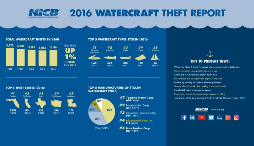 NICB 2016 Watercraft Theft Report