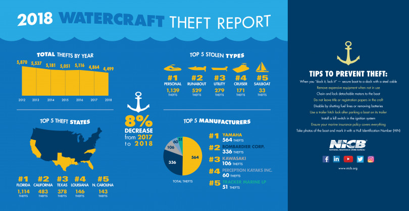 NICB 2018 Watercraft Theft and Recovery Infographic(.jpg)