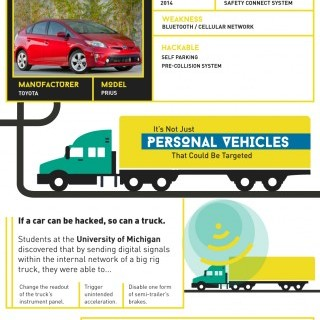 Cyber Carjacking infographic